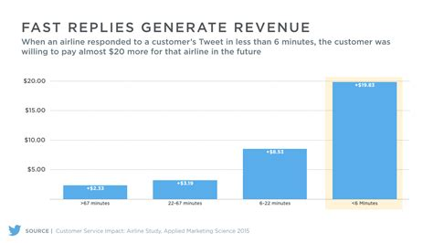 email customer service first media 10 tips for the best twitter customer service sprout social