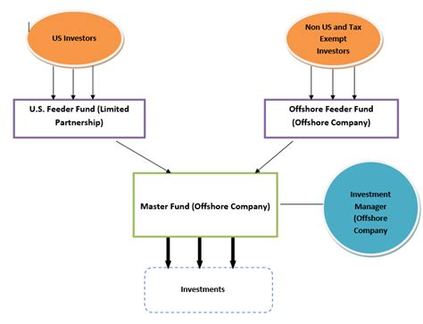 master feeder structure diagram how does a hedge fund work wallstreetmojo