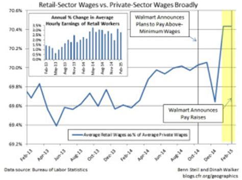 walmart 401k phone number walmart announces increased wages the gazette review