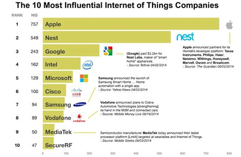 which companies dominate the of things cloudave