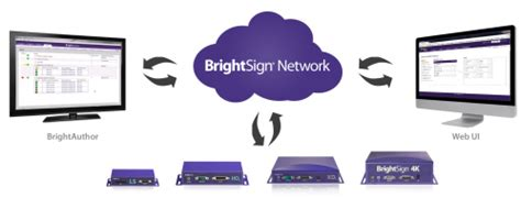 audio format brightsign brightsign xd1032 networked multi control interactive