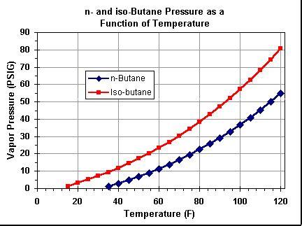 Vapor Pressure Table File Butane Pressure Graph Gif Spud Wiki
