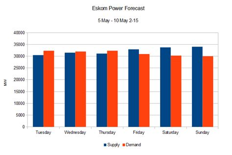 Load Shedding Countries by Eskom Load Shedding Forecast For The Week