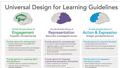 universal design home checklist cast udl guidelines the latest in brain science