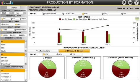 manufacturing kpi dashboard excel exle of spreadshee
