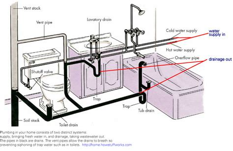 typical bathroom plumbing diagram unitcare best practice plumbing supply water