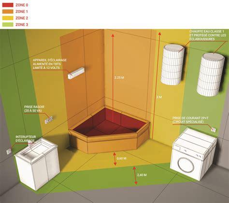 norme prise de courant salle de bain obasinc