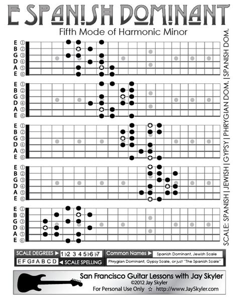 guitar scales diagrams dominant scale guitar fretboard patterns chart