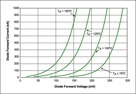 diode marking z8 forward bias diode temperature 28 images forward current of pd gan schottky diode at fixed