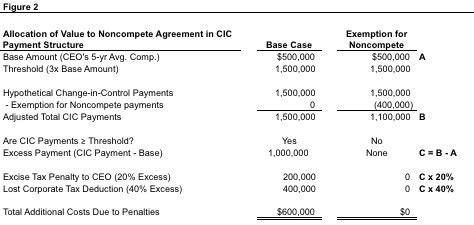 section 280g noncompete agreements for section 280g compliance mercer