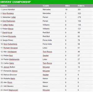 f1 drivers table f1 points 2015 drivers and constructors table lewis