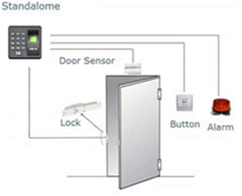 Mesin Access Door Solution A101 solution a101 absensi sidik jari cctv