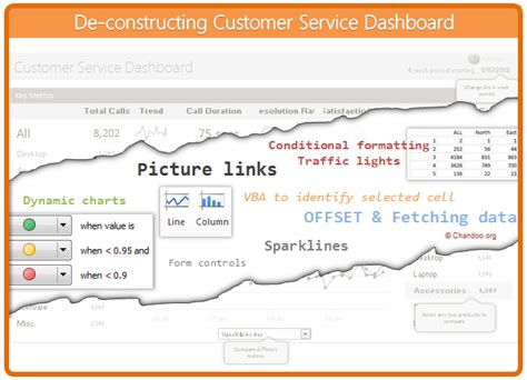 Creating Customer Service Dashboard In Excel Part 3 Of 4 Chandoo Org Learn Microsoft Excel Customer Dashboard Template