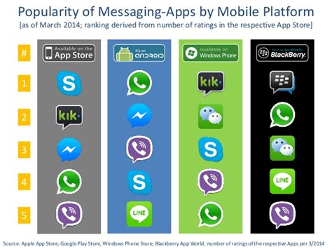 mobile messaging apps whatsapp co most popular messaging apps per mobile platform