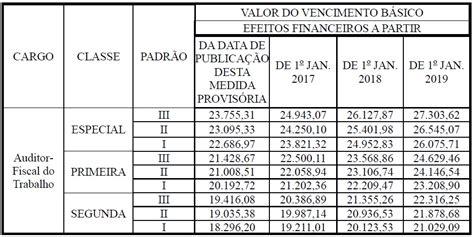 bonus para os professores de sp 2016 auditor fiscal do trabalho aprovada nova remunera 231 227 o