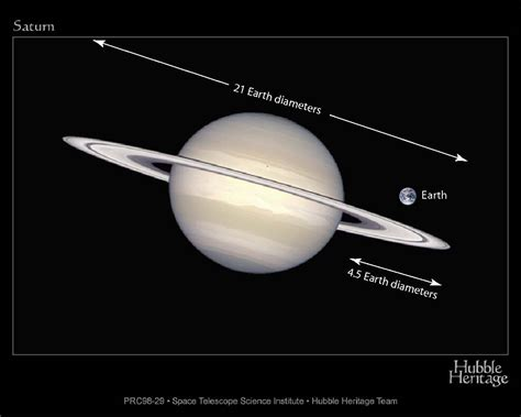 radius of saturn above size of the rings with earth shown for scale