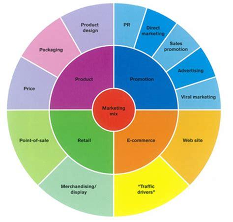 desain komunikasi visual ui jimat oke mencoba mengenal desain komunikasi visual