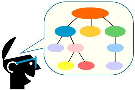 imagenes mentales concepto mapas conceptuales en educaci 243 n con software libre o al