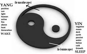what does the yin yang symbolize well known powerful yin yang symbol dates back to ancient