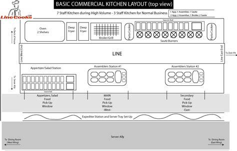 typical layout of commercial kitchen the zine cooper union typography
