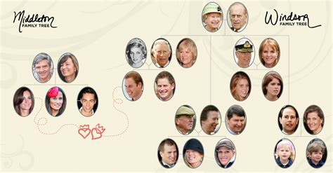 fox actors family tree エスタミネー英語教室 royal wedding family tree