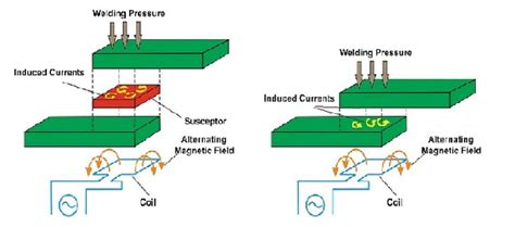 induction heating process welding of thermoplastic composites pdf available