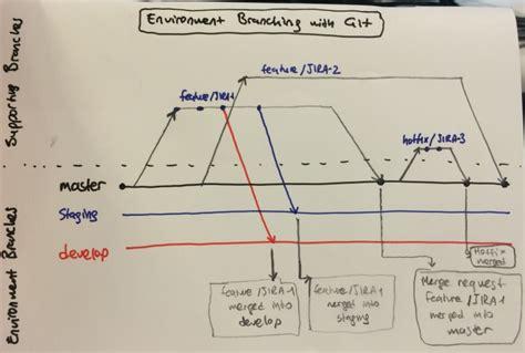 git development workflow environment branching with git ali 214 zg 252 r