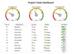 status dashboard a kpi dashboard provides the answers