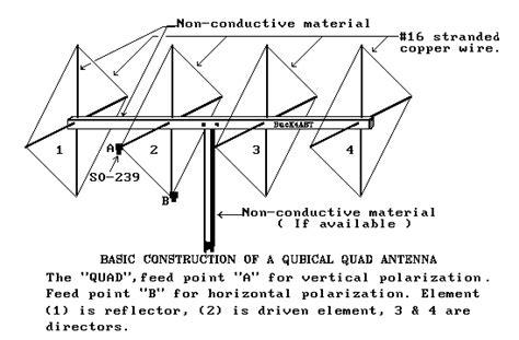 antenna pattern xml how to build cubical quad antennas a ham radio classic