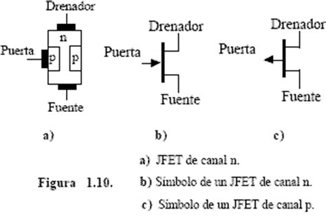 transistor fet y mosfet pdf caracter 237 stivas el 233 ctricas jfet electr 243 nica unicrom