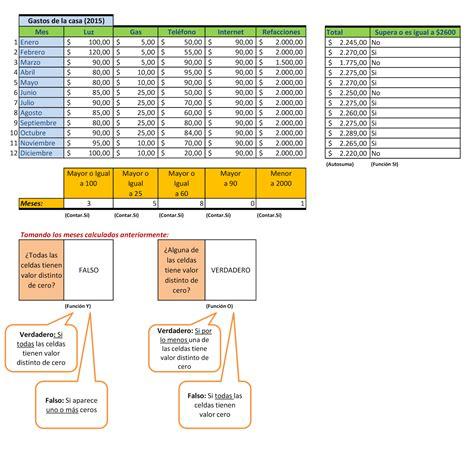 gastos casa cursos de computaci 243 n 2014 2015 gastos de la casa 2015
