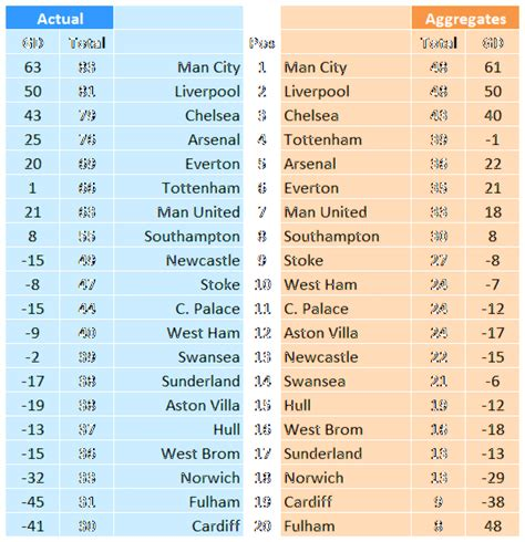 epl table home and away premier league standings soccer england