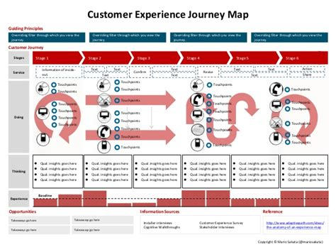 User Experience Journey Map Template User Experience Journey Map