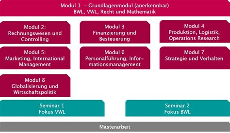 Mba Modules by Mba Otto Guericke Business School Magdeburg Gmbh