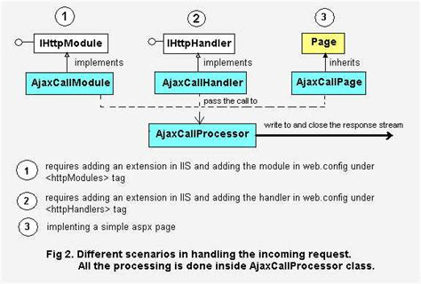 factory pattern asp net implementing an extensible factory method pattern using