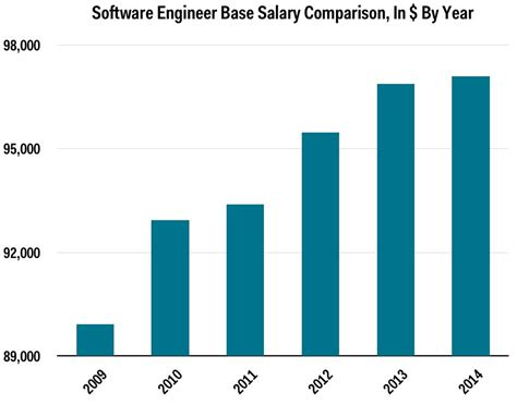 Glass Door Salary Evidence That Tech Is At A Peak Business Insider