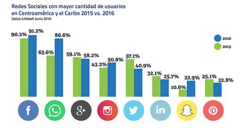 gua total de los usuarios y uso de internet en guatemala ilifebelt