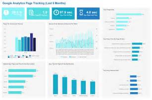 the best custom google analytics dashboards examples