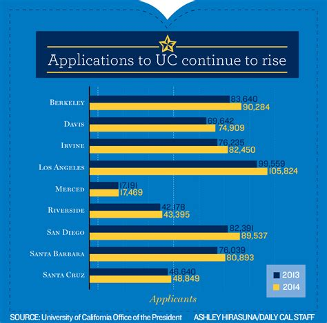 Uc Berkeley Application Uc Application by Uc Berkeley Receives Record Number Of Applications For Fall Admission The Daily Californian