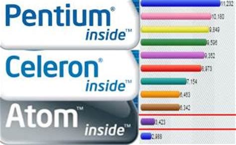 Harga Acer Intel Inside performa harga intel atom vs celeron pentium laptop