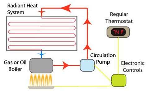 radiant heat system diagram how to save money and energy when heating your home