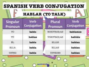 verb hablar conjugation spanish4kiddos tutoring services
