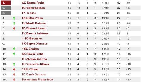 sparta prag tabelle radio prag fu 223 liga teplice will nach europa dukla