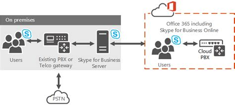 Office 365 Voip Skype For Business Plan Your Cloud Pbx Solution
