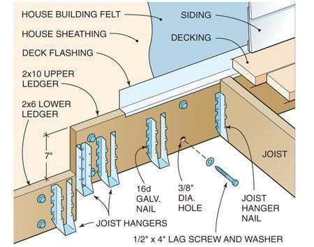 build  wood  stone deck  family handyman