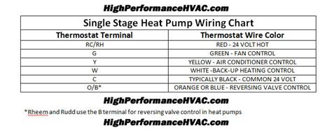 heat thermostat wiring chart diagram hvac heating
