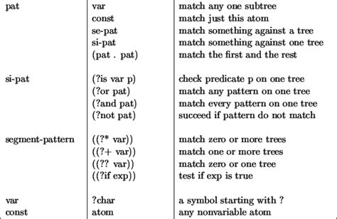 language with pattern matching pattern matching grammar