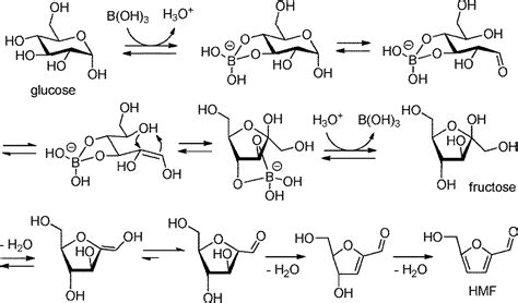 carbohydrates 5 hydroxymethylfurfural simple efficient one pot synthesis of 5