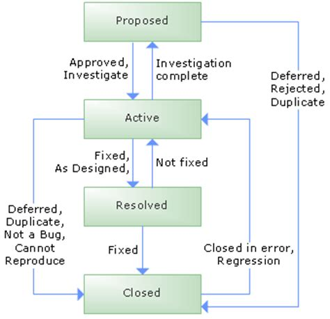 tfs agile workflow workflows of msf agile and cmmi process templates for tfs