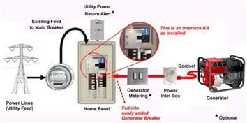 square d homeline generator interlock kit website of tojegull